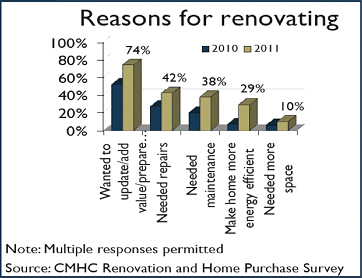 reasons-for-renovating